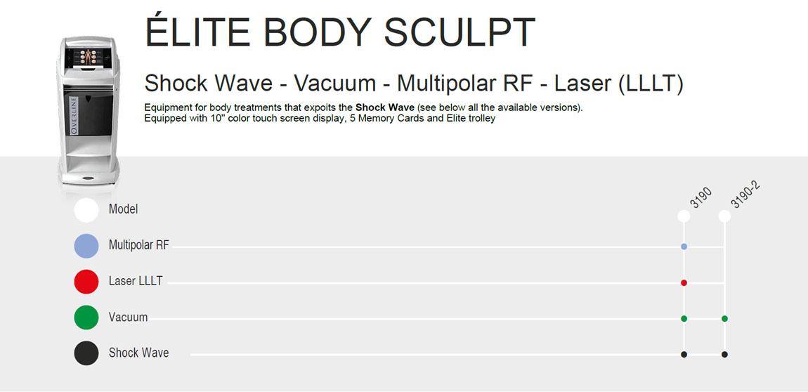 Body Sculpt Configurations