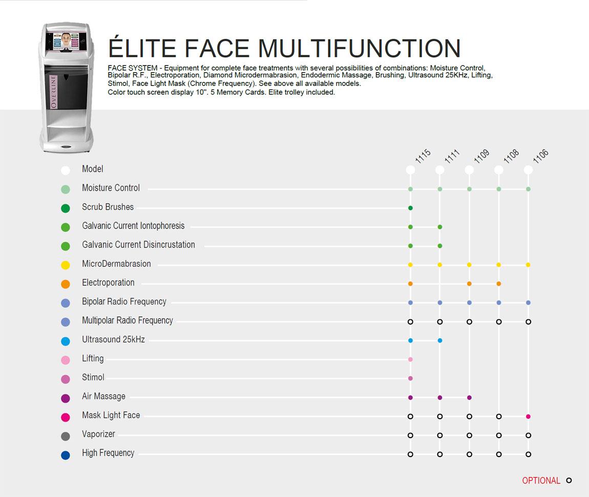 Elite Resolution Face Multifunction Configurations