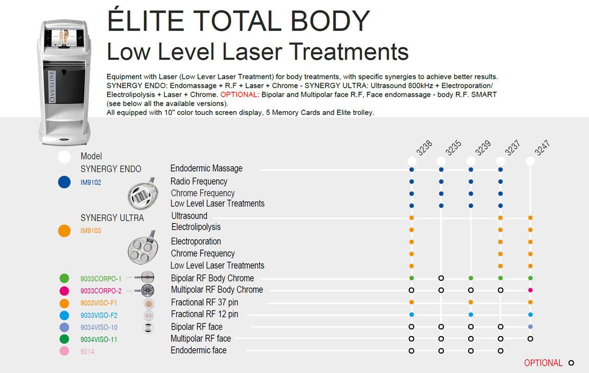 Elite Resolution Total Body Pro Configurations