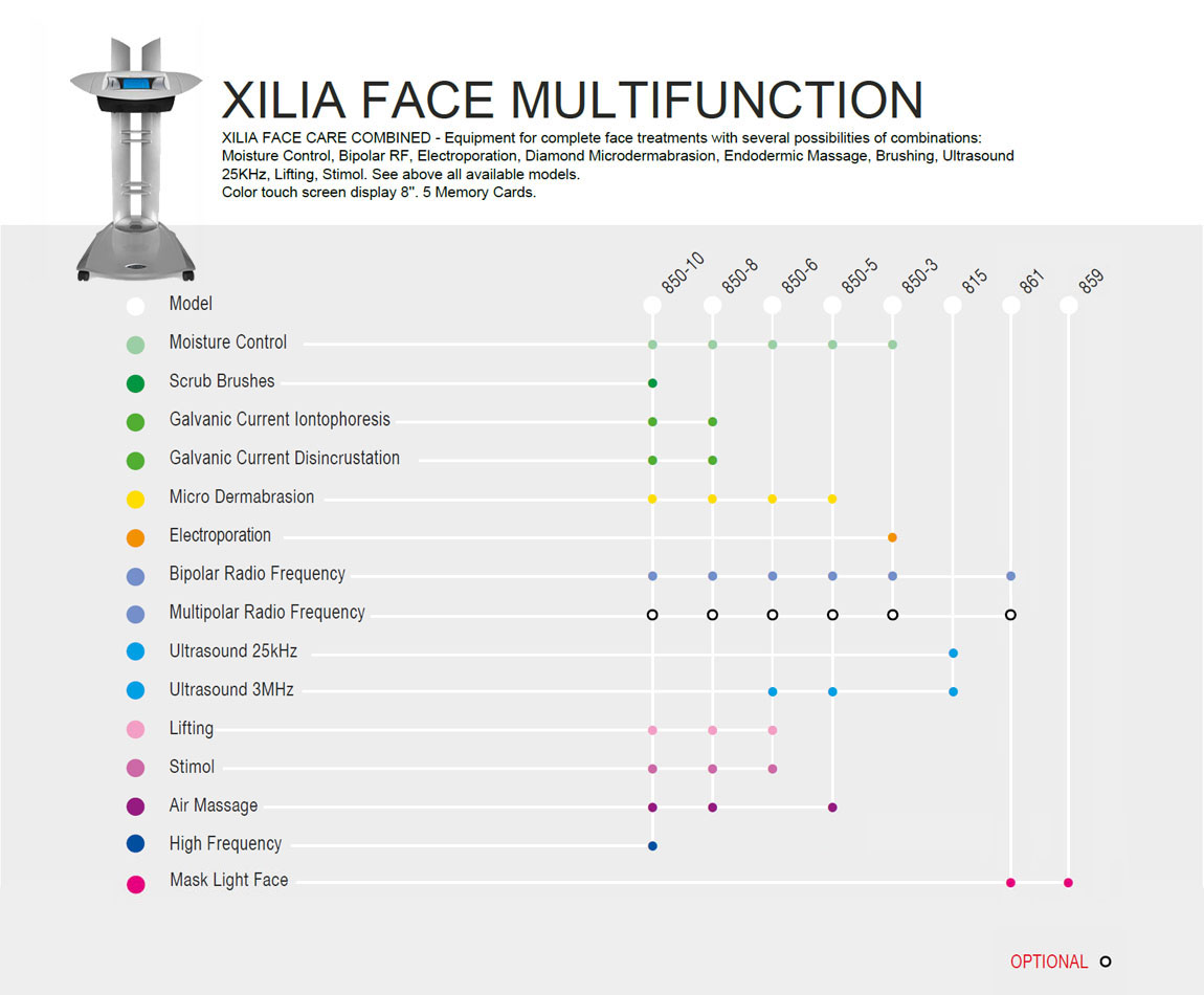 Xilia Face Multifunction Configurations